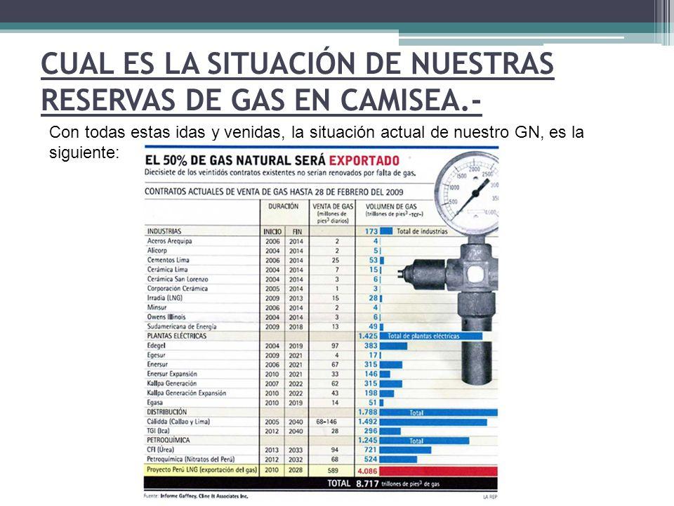 CUAL ES LA SITUACIÓN DE NUESTRAS RESERVAS DE GAS EN CAMISEA.- Con todas estas idas y venidas, la situación actual de nuestro GN, es la siguiente: