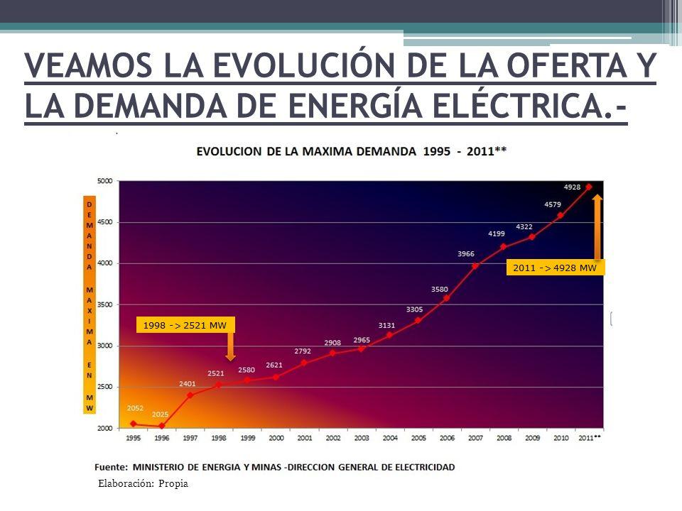 VEAMOS LA EVOLUCIÓN DE LA OFERTA Y LA DEMANDA DE ENERGÍA ELÉCTRICA.- Elaboración: Propia