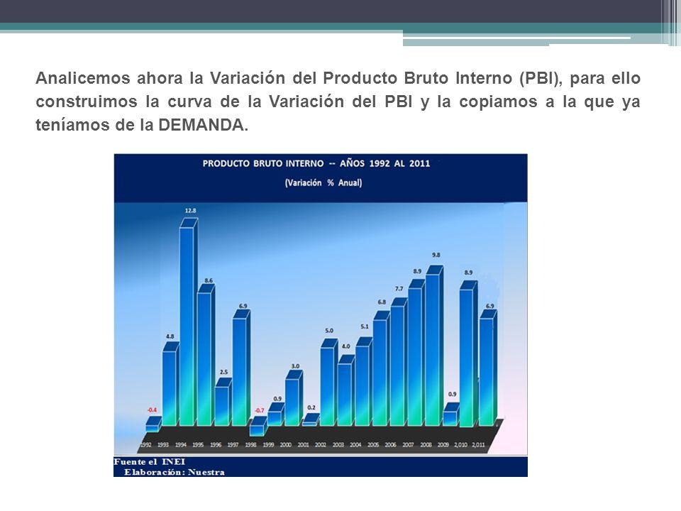 Analicemos ahora la Variación del Producto Bruto Interno (PBI), para ello construimos la curva de la Variación del PBI y la copiamos a la que ya tenía