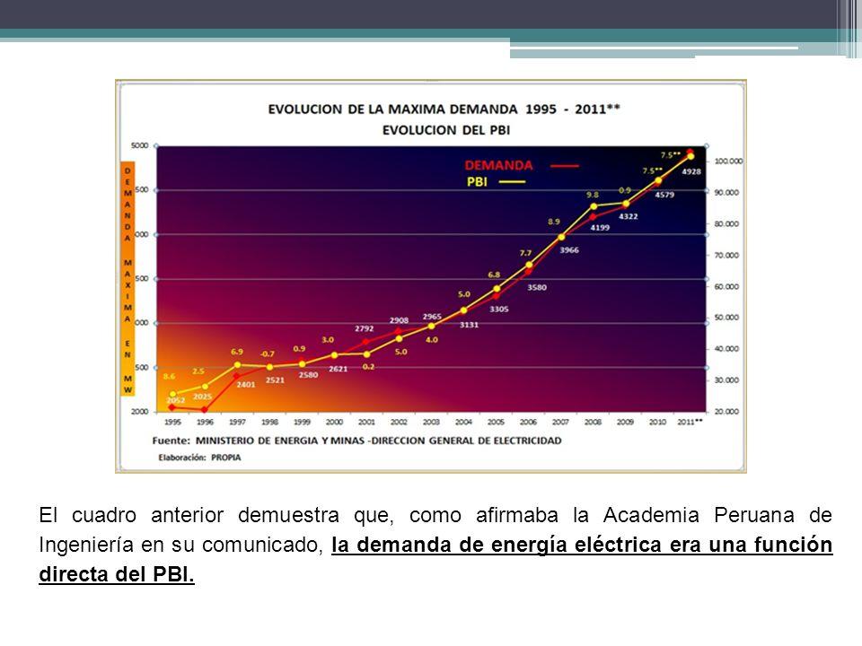 El cuadro anterior demuestra que, como afirmaba la Academia Peruana de Ingeniería en su comunicado, la demanda de energía eléctrica era una función di