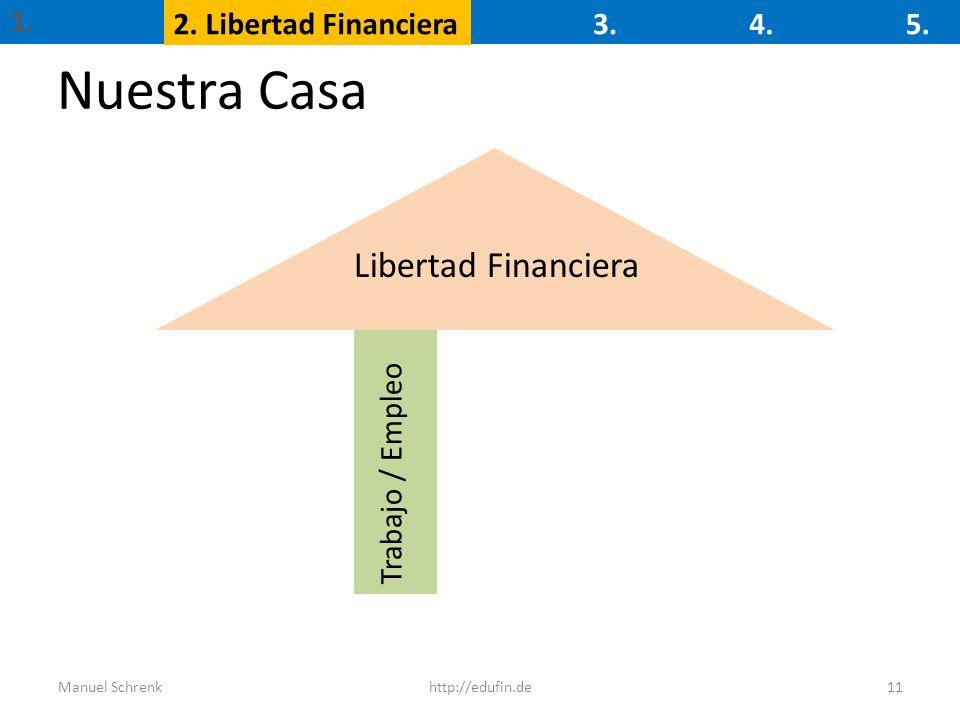 Nuestra Casa 11 Trabajo / Empleo Libertad Financiera 1. 2. Libertad Financiera3.4.5. Manuel Schrenkhttp://edufin.de