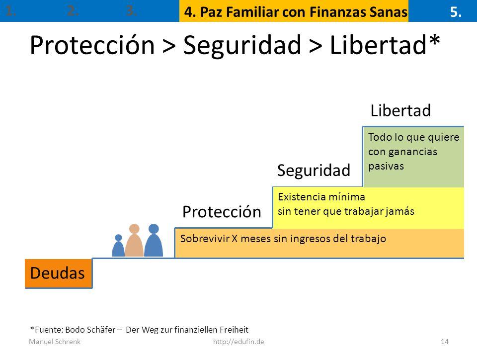 Protección > Seguridad > Libertad* Manuel Schrenkhttp://edufin.de14 *Fuente: Bodo Schäfer – Der Weg zur finanziellen Freiheit Deudas Protección Seguri