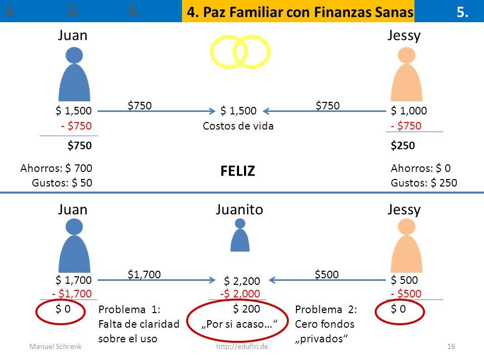 1. 4. Paz Familiar con Finanzas Sanas 2. 3. 5. 16http://edufin.deManuel Schrenk JuanJessy $ 1,500$ 1,000$ 1,500 $750 - $750 $250$750 Ahorros: $ 700 Gu