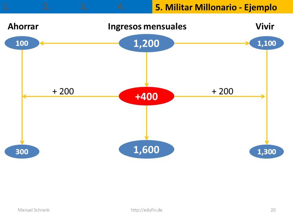 1. 5. Militar Millonario - Ejemplo 2.3.4. 20 1,200 1,600 +400 Ingresos mensuales 1,300 AhorrarVivir 1,100 100 300 + 200 http://edufin.deManuel Schrenk