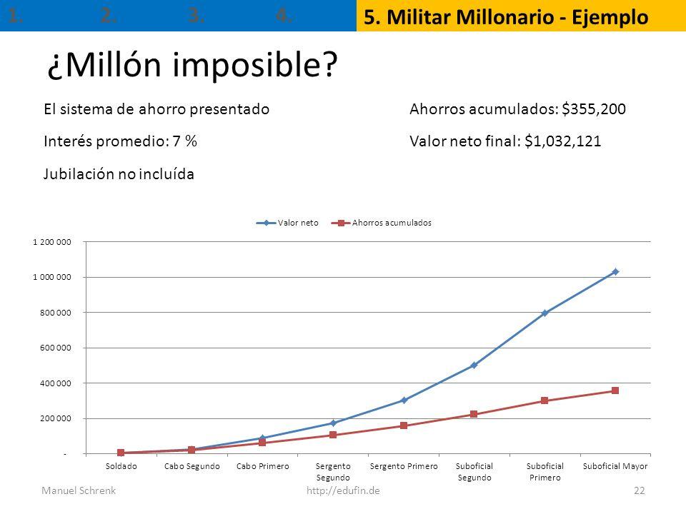 ¿Millón imposible? Manuel Schrenkhttp://edufin.de22 1. 5. Militar Millonario - Ejemplo 2.3.4. El sistema de ahorro presentado Interés promedio: 7 % Ju
