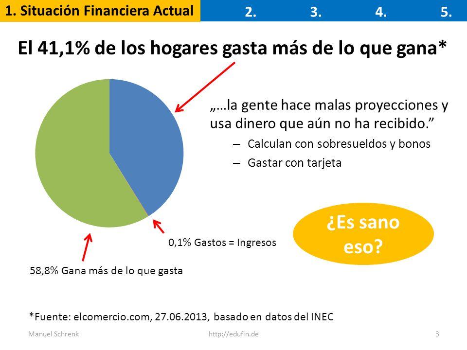 1. Situación Financiera Actual 2.3.4.5. 3http://edufin.deManuel Schrenk El 41,1% de los hogares gasta más de lo que gana* *Fuente: elcomercio.com, 27.