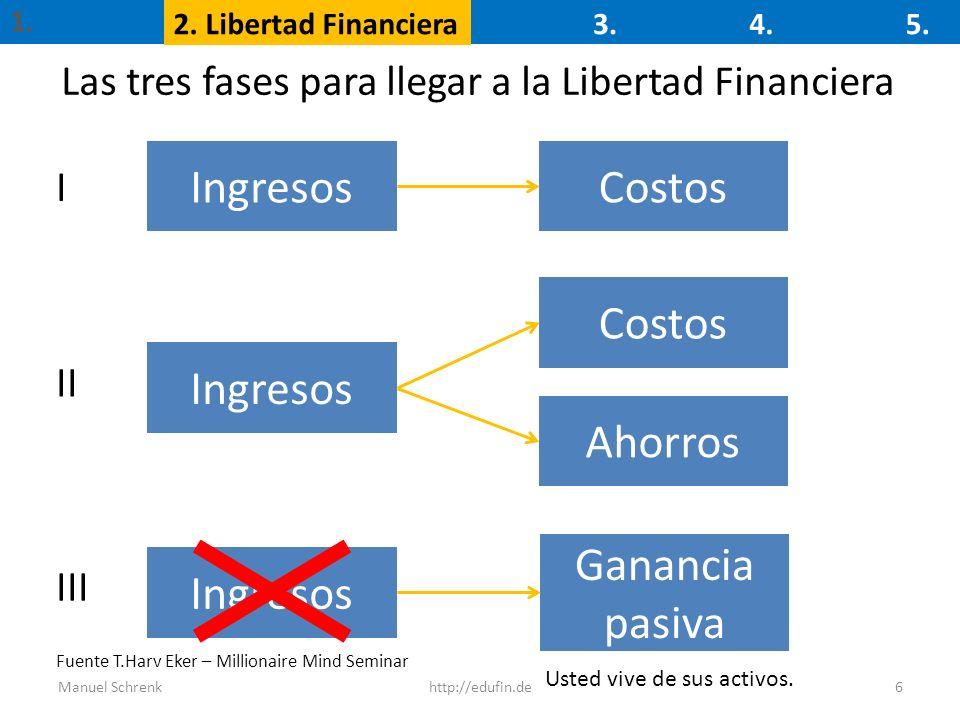 Las tres fases para llegar a la Libertad Financiera 6 IngresosCostos Ingresos Costos Ahorros Ganancia pasiva I II III Usted vive de sus activos. 1. 2.