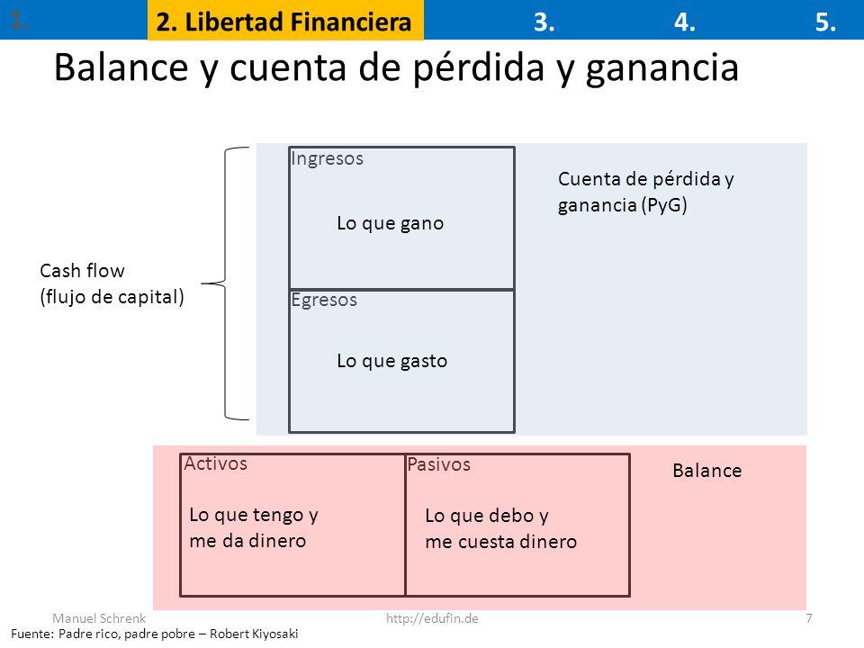 Balance y cuenta de pérdida y ganancia Ingresos Egresos Pasivos Activos Balance Cuenta de pérdida y ganancia (PyG) Cash flow (flujo de capital) Lo que