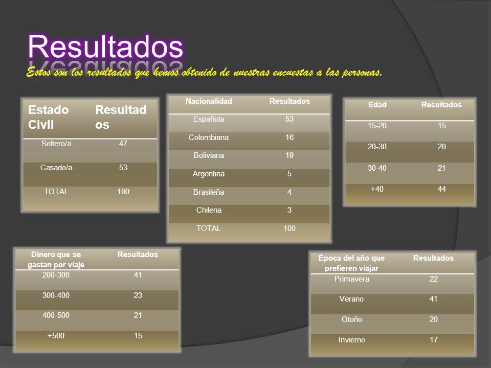 Estos son los resultados que hemos obtenido de nuestras encuestas a las personas. Estado Civil Resultad os Soltero/a47 Casado/a53 TOTAL100 Nacionalida