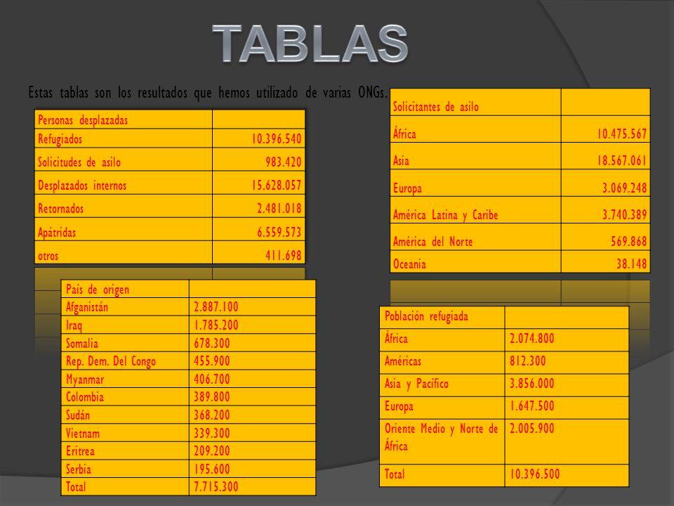 Estas tablas son los resultados que hemos utilizado de varias ONGs. País de origen Afganistán2.887.100 Iraq1.785.200 Somalia678.300 Rep. Dem. Del Cong