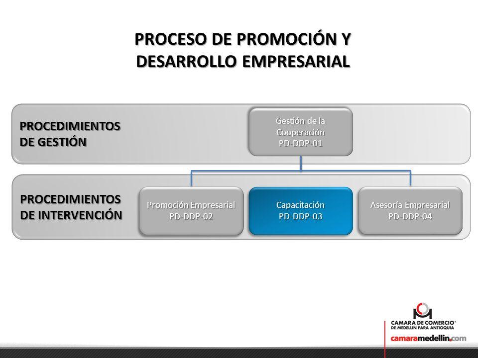 Eventos de capacitación Participantes en los proyectos de la CCMA. Empresarios de la región