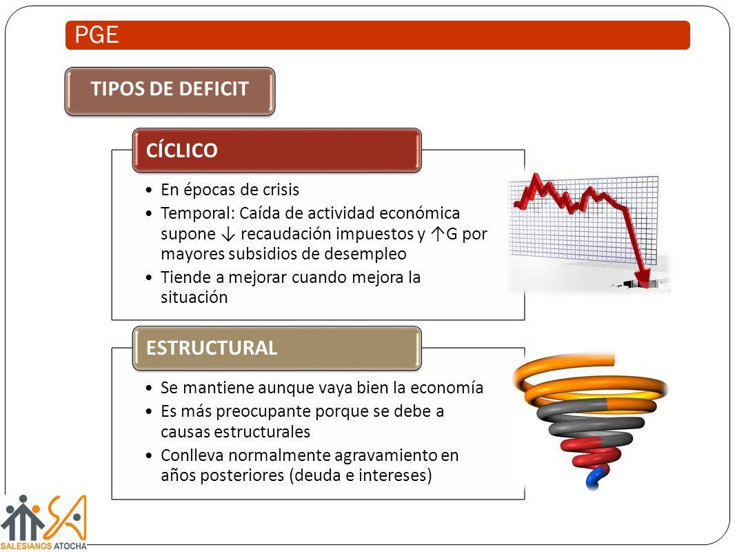 PGE En épocas de crisis Temporal: Caída de actividad económica supone recaudación impuestos y G por mayores subsidios de desempleo Tiende a mejorar cu