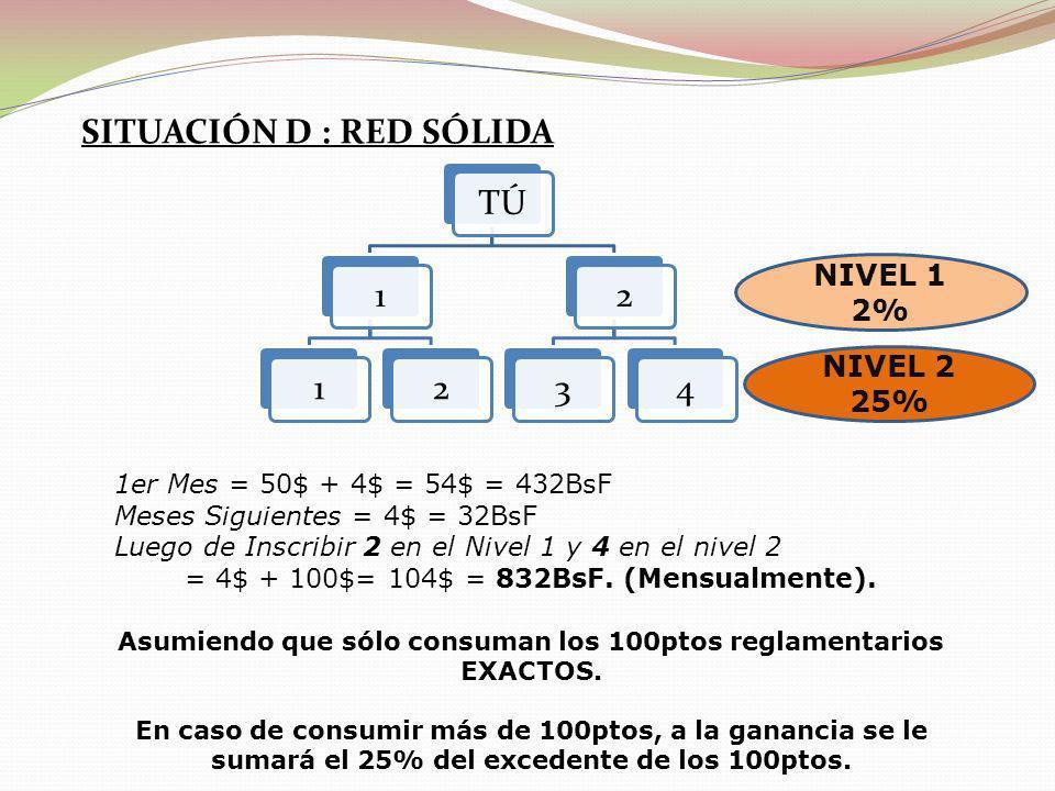 SITUACIÓN D : RED SÓLIDA TÚ112234 NIVEL 1 2% NIVEL 2 25% 1er Mes = 50$ + 4$ = 54$ = 432BsF Meses Siguientes = 4$ = 32BsF Luego de Inscribir 2 en el Ni
