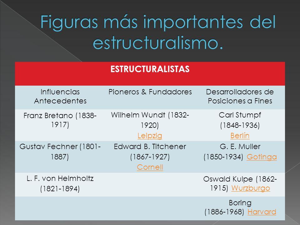 La psicología de Wundt.