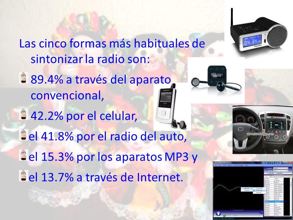 Las cinco formas más habituales de sintonizar la radio son: 89.4% a través del aparato convencional, 42.2% por el celular, el 41.8% por el radio del auto, el 15.3% por los aparatos MP3 y el 13.7% a través de Internet.
