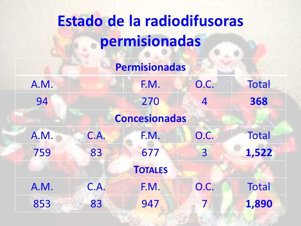 Estado de la radiodifusoras permisionadas Permisionadas A.M.F.M.O.C.Total 942704368 Concesionadas A.M.C.A.F.M.O.C.Total 7598367731,522 T OTALES A.M.C.A.F.M.O.C.Total 8538394771,890