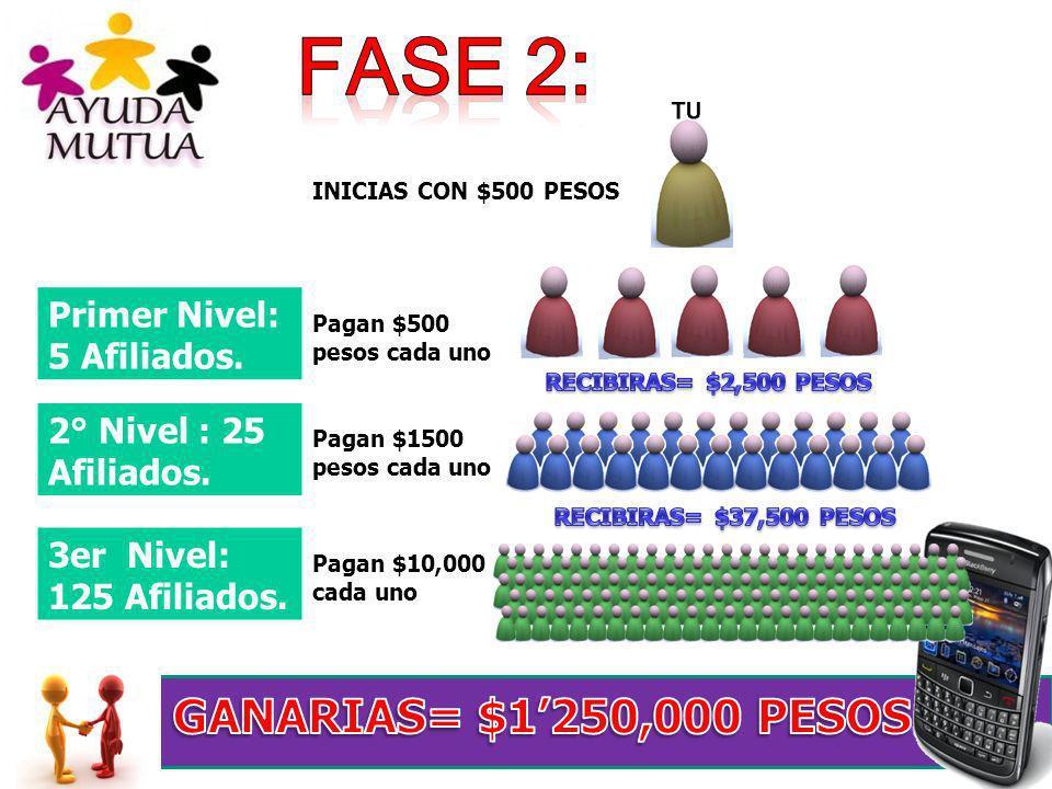 Primer Nivel: 5 Afiliados. 2° Nivel : 25 Afiliados. 3er Nivel: 125 Afiliados. Pagan $1500 pesos cada uno Pagan $10,000 cada uno INICIAS CON $500 PESOS