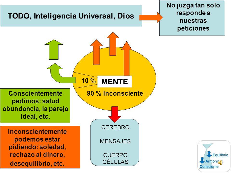 TODO, Inteligencia Universal, Dios 90 % Inconsciente 10 % Conscientemente pedimos: salud abundancia, la pareja ideal, etc.