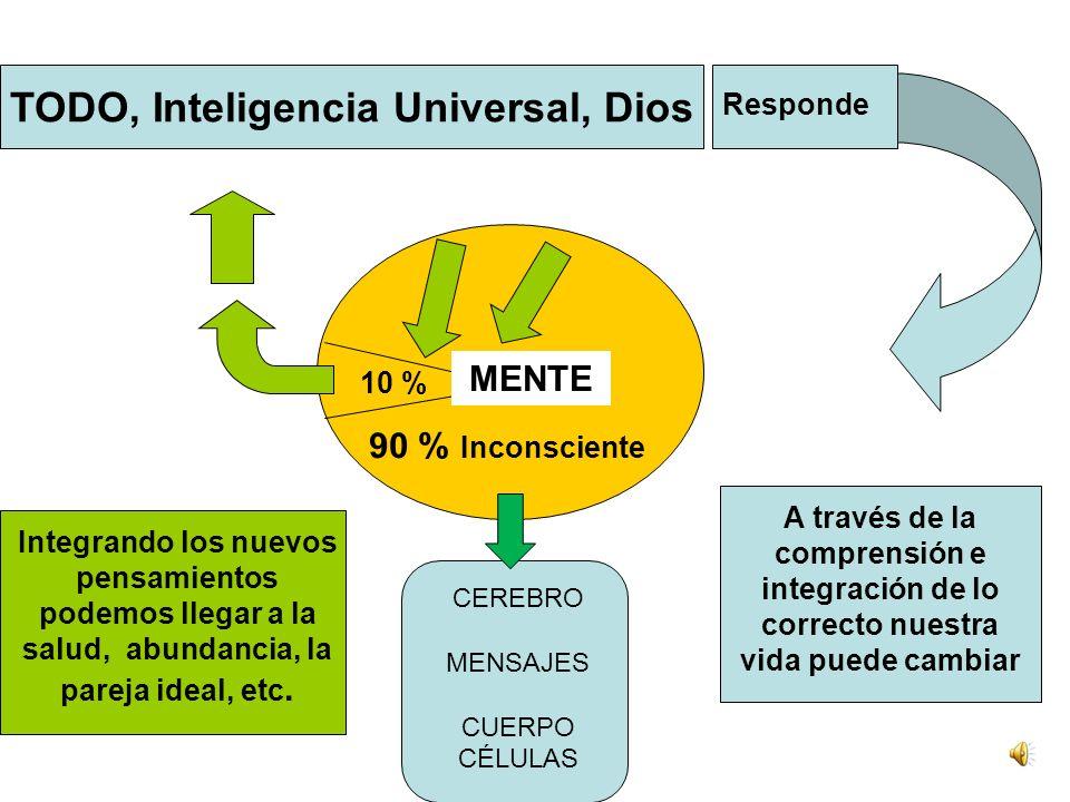 TODO, Inteligencia Universal, Dios 90 % Inconsciente 10 % Integrando los nuevos pensamientos podemos llegar a la salud, abundancia, la pareja ideal, etc.