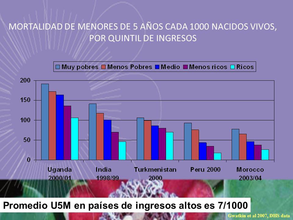 MORTALIDAD DE MENORES DE 5 AÑOS CADA 1000 NACIDOS VIVOS, POR QUINTIL DE INGRESOS Gwatkin et al 2007, DHS data Promedio U5M en países de ingresos altos
