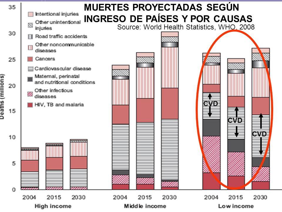 Source: World Health Statistics, WHO, 2008 MUERTES PROYECTADAS SEGÚN INGRESO DE PAÍSES Y POR CAUSAS CVD