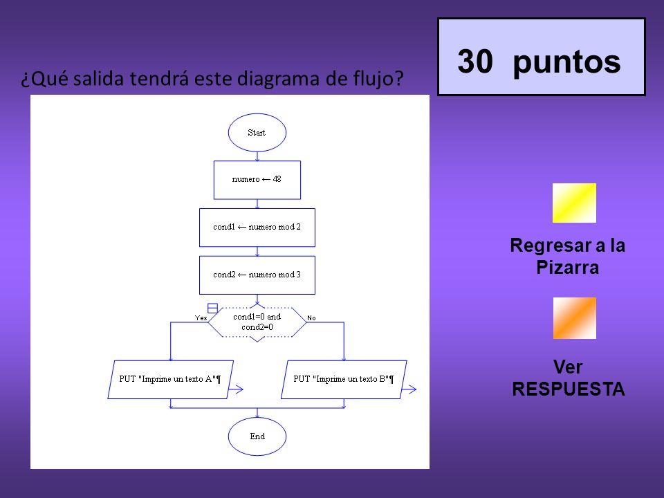 Regresar a la Pizarra Ver RESPUESTA 30 puntos ¿Qué salida tendrá este diagrama de flujo?