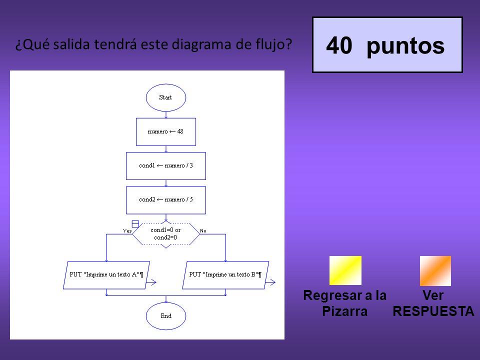 Regresar a la Pizarra Ver RESPUESTA 40 puntos ¿Qué salida tendrá este diagrama de flujo?