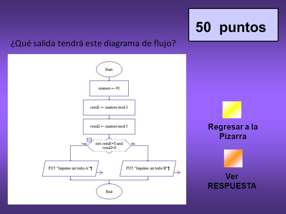 Regresar a la Pizarra Ver RESPUESTA 50 puntos ¿Qué salida tendrá este diagrama de flujo?
