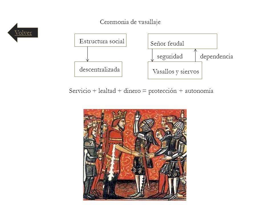 Ceremonia de vasallaje Estructura social descentralizada Señor feudal Vasallos y siervos seguridaddependencia Servicio + lealtad + dinero = protección