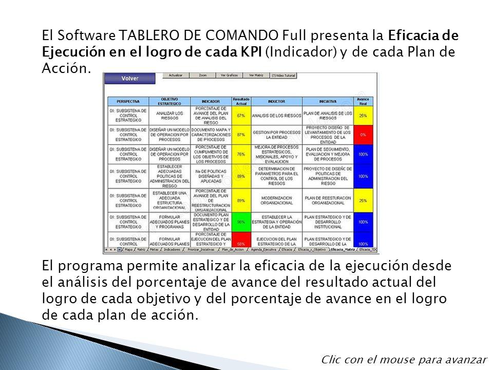 El Software TABLERO DE COMANDO Full presenta la Eficacia de Ejecución en el logro de cada KPI (Indicador) y de cada Plan de Acción. El programa permit