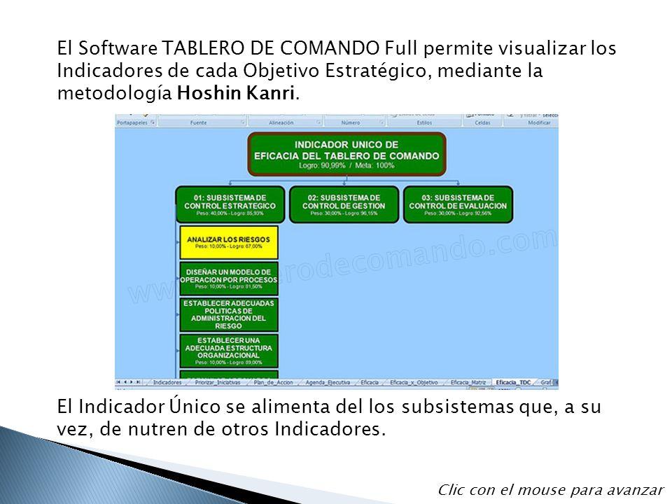 El Software TABLERO DE COMANDO Full permite visualizar los Indicadores de cada Objetivo Estratégico, mediante la metodología Hoshin Kanri. El Indicado