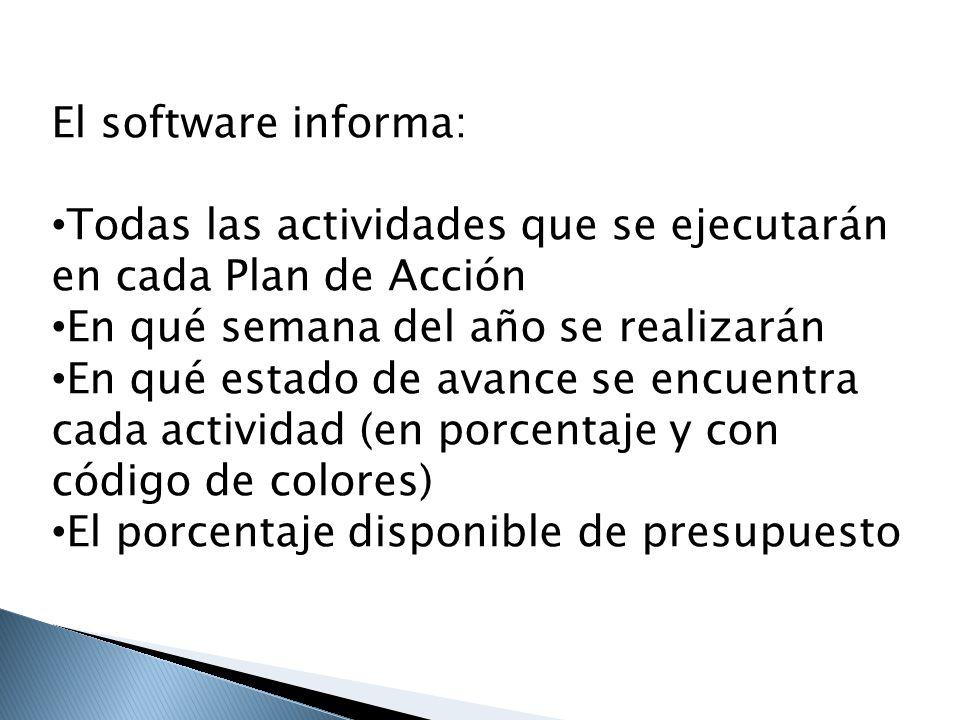 El software informa: Todas las actividades que se ejecutarán en cada Plan de Acción En qué semana del año se realizarán En qué estado de avance se enc