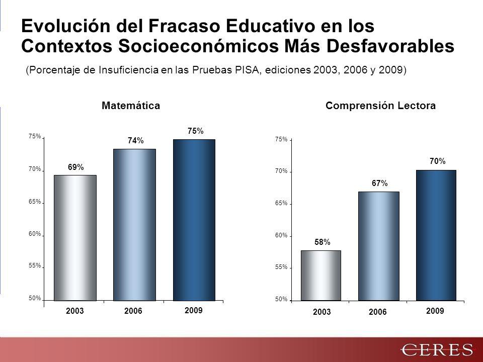 Evolución del Fracaso Educativo en los Contextos Socioeconómicos Más Desfavorables 50% 55% 60% 65% 70% 75% 58% 2003 67% 2006 70% 2009 Comprensión Lectora 50% 55% 60% 65% 70% 75% 69% 2003 74% 2006 75% 2009 Matemática (Porcentaje de Insuficiencia en las Pruebas PISA, ediciones 2003, 2006 y 2009)