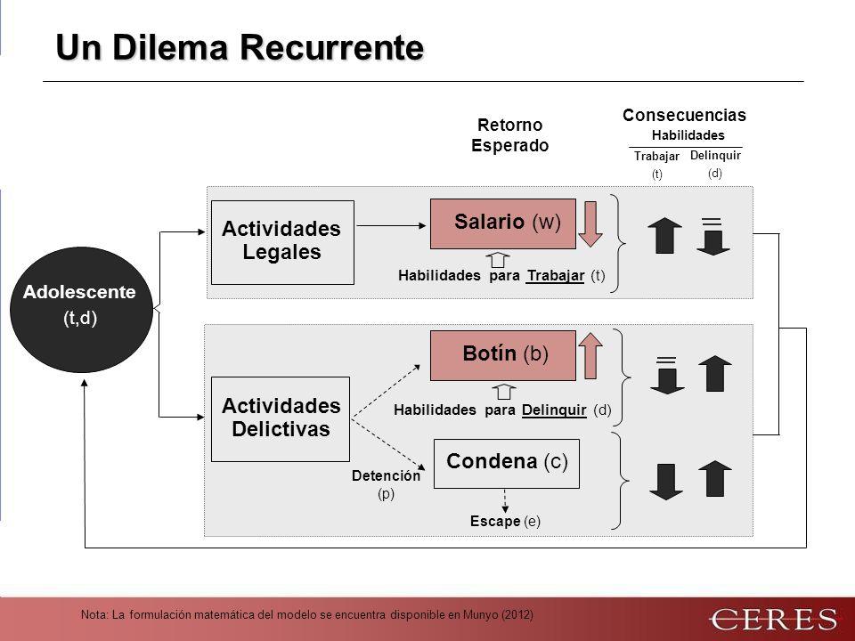 Nota: La formulación matemática del modelo se encuentra disponible en Munyo (2012) Un Dilema Recurrente Habilidades para Trabajar (t) Habilidades para Delinquir (d) Condena (c) Detención (p) Retorno Esperado Actividades Delictivas Escape (e) Actividades Legales Adolescente (t,d) Consecuencias Habilidades Trabajar (t) Delinquir (d) Salario (w) Botín (b)