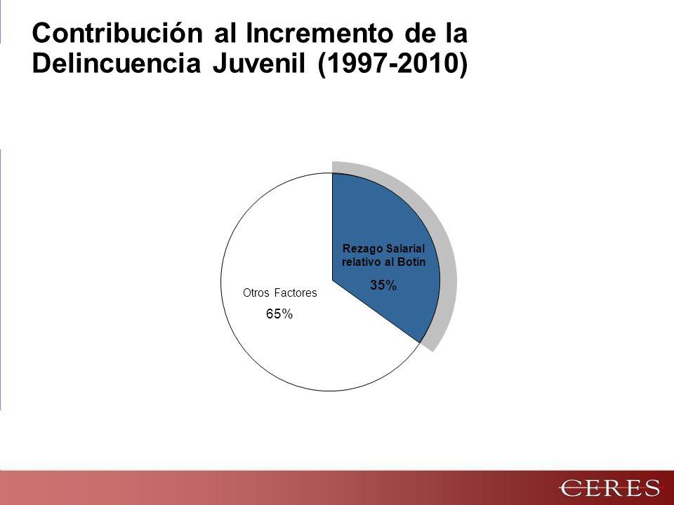 Otros Factores 65% Rezago Salarial relativo al Botín 35% Contribución al Incremento de la Delincuencia Juvenil (1997-2010)