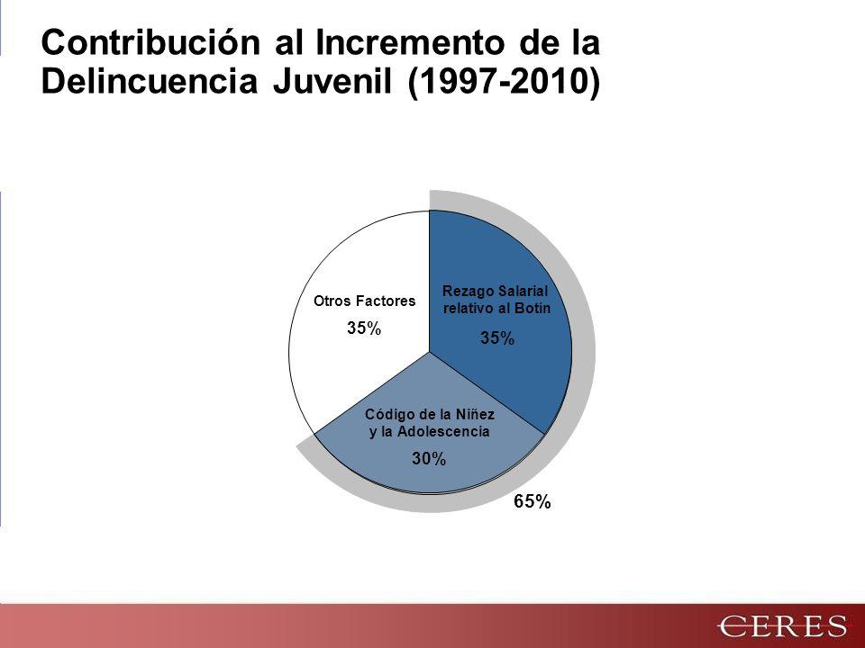 Rezago Salarial relativo al Botín 35% Código de la Niñez y la Adolescencia 30% Otros Factores 35% Contribución al Incremento de la Delincuencia Juvenil (1997-2010) 65%