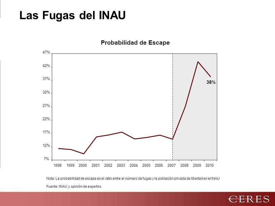 7% 12% 17% 22% 27% 32% 37% 42% 47% 199819992000200120022003200420052006200720082009 2010 Fuente: INAU y opinión de expertos.
