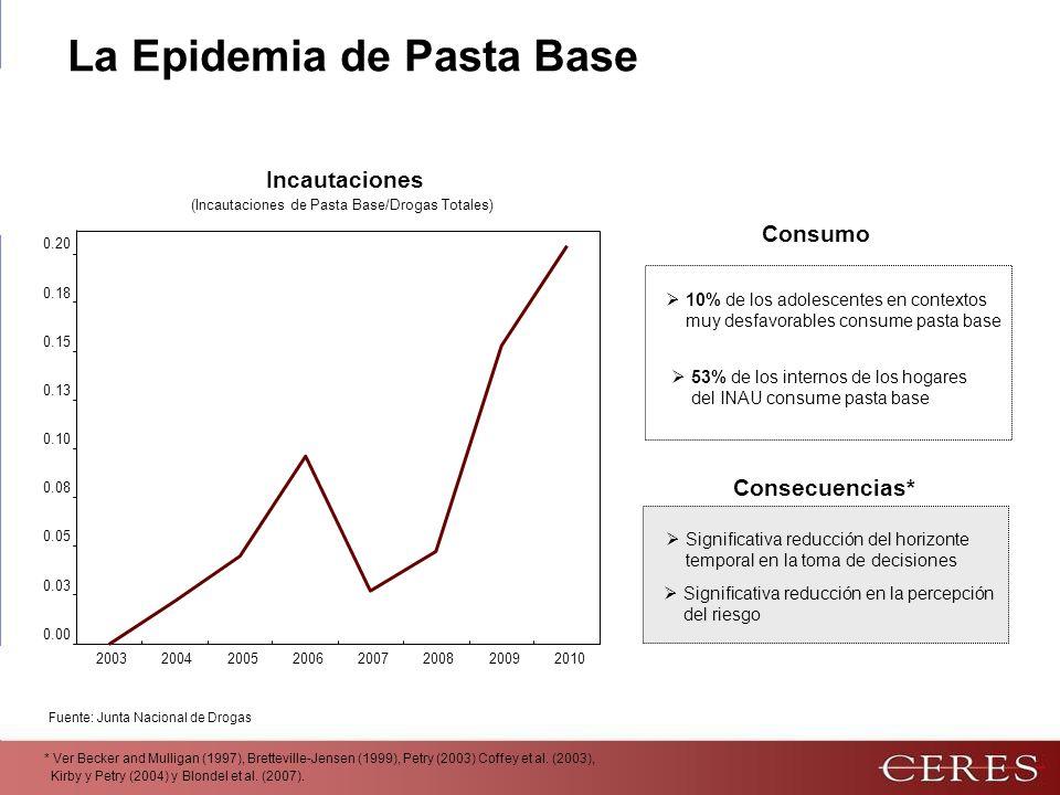 Fuente: Junta Nacional de Drogas 10% de los adolescentes en contextos muy desfavorables consume pasta base 53% de los internos de los hogares del INAU consume pasta base Consumo 0.00 0.03 0.05 0.08 0.10 0.13 0.15 0.18 0.20 20032004200520062007200820092010 (Incautaciones de Pasta Base/Drogas Totales) Incautaciones La Epidemia de Pasta Base * Ver Becker and Mulligan (1997), Bretteville-Jensen (1999), Petry (2003) Coffey et al.