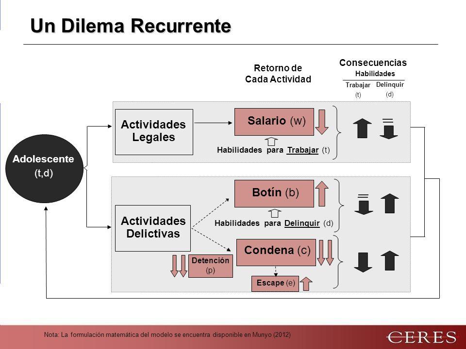 Nota: La formulación matemática del modelo se encuentra disponible en Munyo (2012) Un Dilema Recurrente Habilidades para Trabajar (t) Habilidades para Delinquir (d) Condena (c) Detención (p) Retorno de Cada Actividad Actividades Delictivas Escape (e) Actividades Legales Adolescente (t,d) Consecuencias Habilidades Trabajar (t) Delinquir (d) Salario (w) Botín (b)