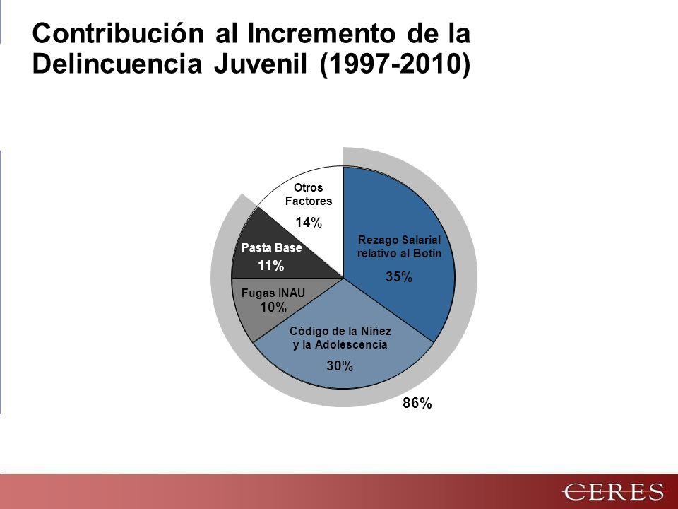 Pasta Base 11% Fugas INAU 10% Rezago Salarial relativo al Botín 35% Código de la Niñez y la Adolescencia 30% Otros Factores 14% Contribución al Incremento de la Delincuencia Juvenil (1997-2010) 86%