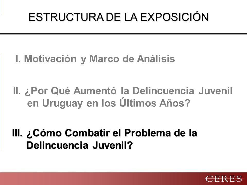 II.¿Por Qué Aumentó la Delincuencia Juvenil en Uruguay en los Últimos Años.