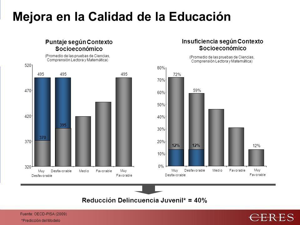 320 370 420 470 520 495 370 395 495 0% 10% 20% 30% 40% 50% 60% 70% 80% 72% 59% 12% Fuente: OECD-PISA (2009) *Predicción del Modelo Reducción Delincuencia Juvenil* = 40% Mejora en la Calidad de la Educación Puntaje según Contexto Socioeconómico Insuficiencia según Contexto Socioeconómico MuyDesfavorableMedioFavorable Desfavorable Muy Favorable MuyDesfavorableMedioFavorable Desfavorable Muy Favorable (Promedio de las pruebas de Ciencias, Comprensión Lectora y Matemática)