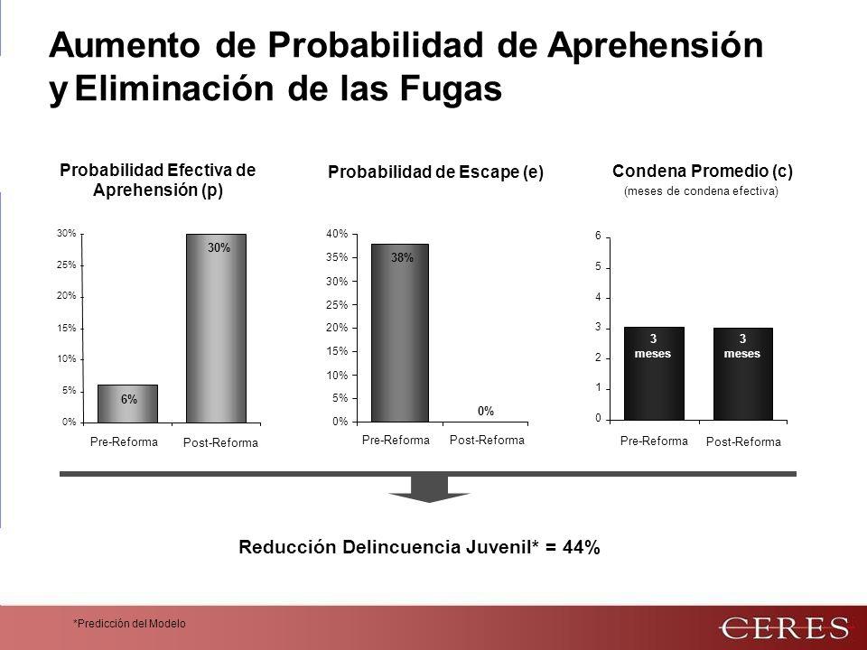 *Predicción del Modelo Reducción Delincuencia Juvenil* = 44% Aumento de Probabilidad de Aprehensión y Eliminación de las Fugas 6% 0% 5% 10% 15% 20% 25% 30% 38% 0% 5% 10% 15% 20% 25% 30% 35% 40% Probabilidad Efectiva de Aprehensión (p) Probabilidad de Escape (e) Condena Promedio (c) (meses de condena efectiva) 0 1 2 3 4 5 6 3 meses 30% Post-Reforma Pre-Reforma 0% Post-Reforma Pre-Reforma 3 meses Post-Reforma Pre-Reforma