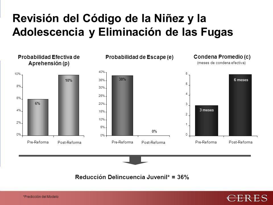 Revisión del Código de la Niñez y la Adolescencia y Eliminación de las Fugas Probabilidad Efectiva de Aprehensión (p) Probabilidad de Escape (e) Condena Promedio (c) *Predicción del Modelo (meses de condena efectiva) 3 meses 0 1 2 3 4 5 6 Pre-Reforma 6 meses Post-Reforma 38% 0% 5% 10% 15% 20% 25% 30% 35% 40% 6% 0% 2% 4% 6% 8% 10% 0% Post-Reforma 10% Post-Reforma Pre-Reforma Reducción Delincuencia Juvenil* = 36%
