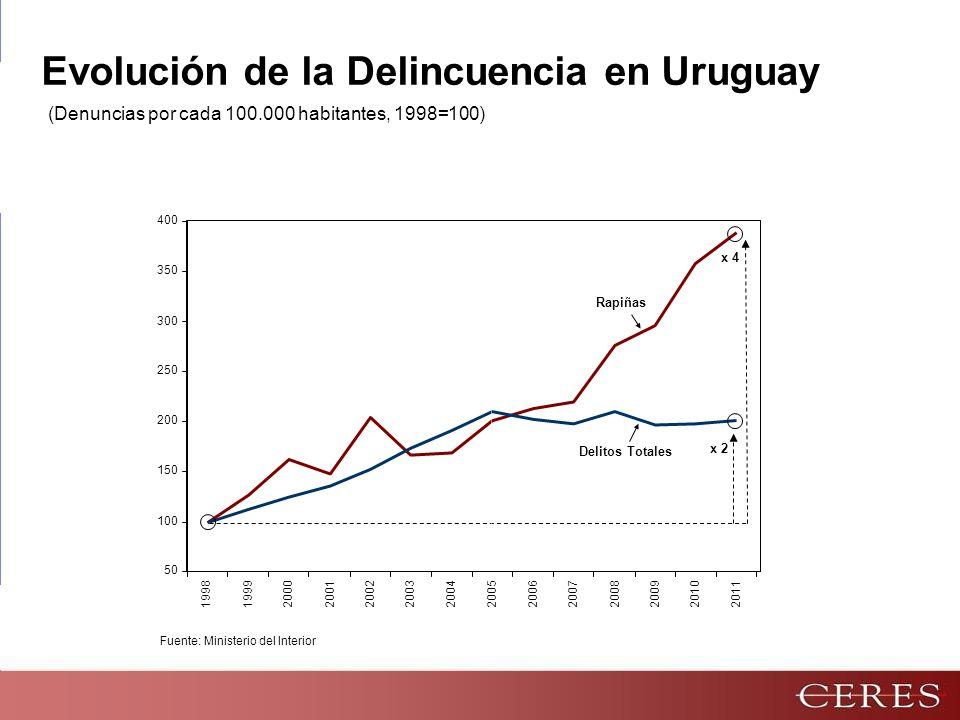 Evolución de la Delincuencia en Uruguay Fuente: Ministerio del Interior 50 100 150 200 250 300 350 400 1998199920002001 20022003200420052006200720082009 20102011 Rapiñas Delitos Totales x 4 x 2 (Denuncias por cada 100.000 habitantes, 1998=100)