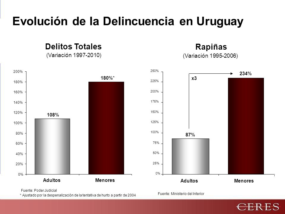 La Delincuencia Juvenil en Uruguay (2010) Fuentes: INE, Ministerio del Interior, Observatorio Fundapro Delitos Totales Adolescentes 15% Adultos 85% Homicidios Adultos 74% Adolescentes 26% Población Adultos 92% Adolescentes 8% Rapiñas Adultos 57% Adolescentes 43%
