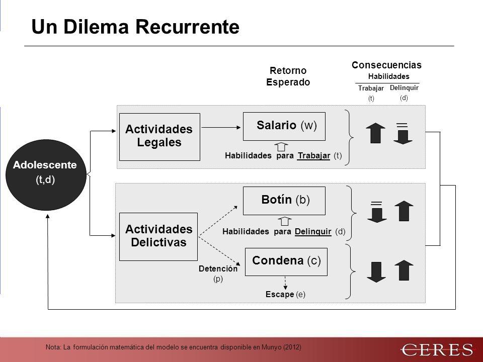 Nota: La formulación matemática del modelo se encuentra disponible en Munyo (2012) Un Dilema Recurrente Habilidades para Trabajar (t) Habilidades para Delinquir (d) Condena (c) Detención (p) Retorno Esperado Botín (b) Salario (w) Actividades Delictivas Escape (e) Actividades Legales Adolescente (t,d) Consecuencias Habilidades Trabajar (t) Delinquir (d)