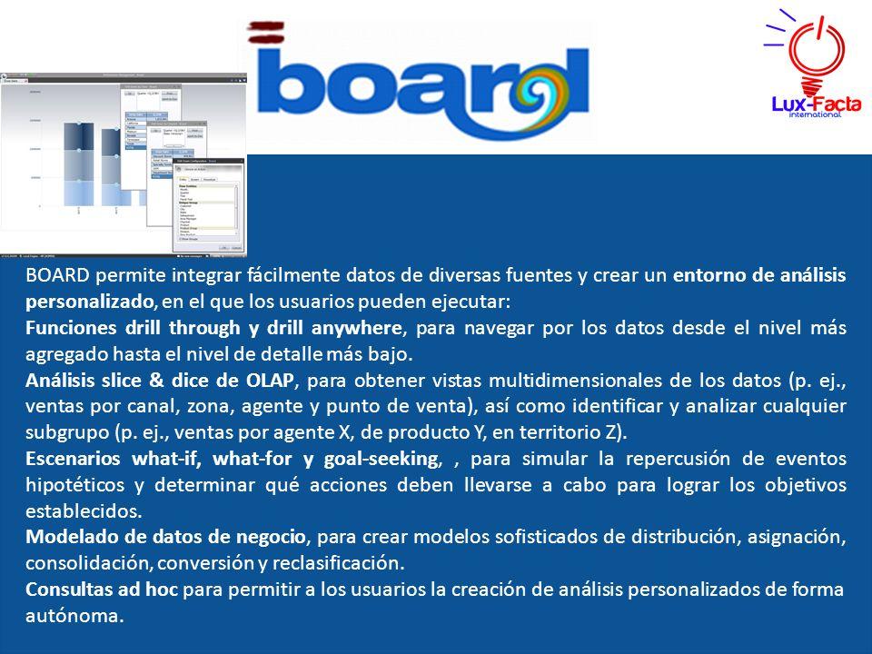 BOARD permite integrar fácilmente datos de diversas fuentes y crear un entorno de análisis personalizado, en el que los usuarios pueden ejecutar: Func