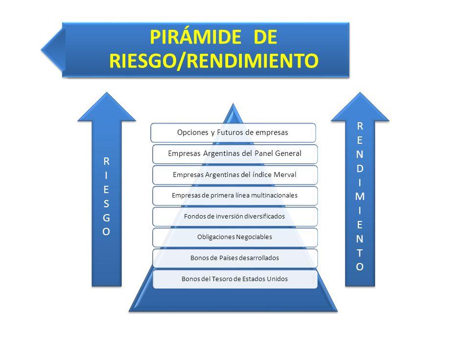 PIRÁMIDE DE RIESGO/RENDIMIENTO Opciones y Futuros de empresasEmpresas Argentinas del Panel General Empresas Argentinas del índice Merval Empresas de p