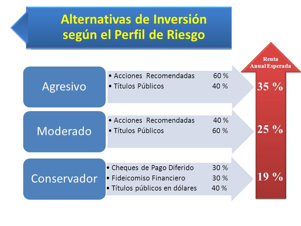 Alternativas de Inversión según el Perfil de Riesgo Cheques de Pago Diferido 30 % Fideicomiso Financiero 30 % Títulos públicos en dólares 40 % Conserv